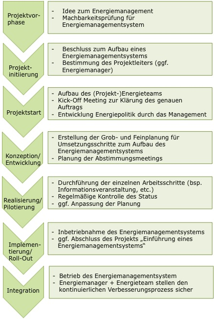 Projektmanagement_02
